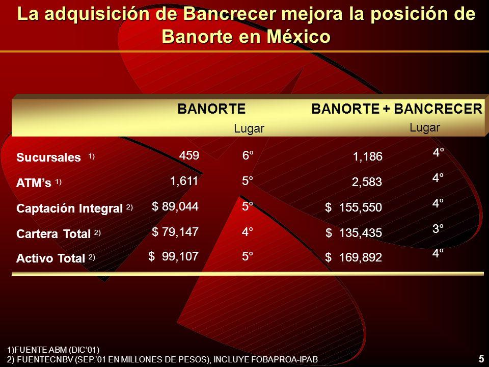 5 La adquisición de Bancrecer mejora la posición de Banorte en México 459 Sucursales 1) BANORTE ATMs 1) Captación Integral 2) 1,611 $ 89,044 BANORTE +