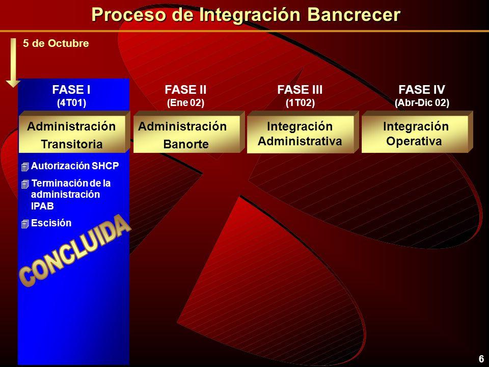 6 Administración Transitoria Administración Banorte Integración Administrativa Integración Operativa 4Autorización SHCP 4Terminación de la administración IPAB 4Escisión FASE I (4T01) FASE II (Ene 02) FASE IV (Abr-Dic 02) FASE III (1T02) Proceso de Integración Bancrecer 5 de Octubre