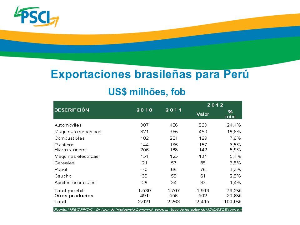 Exportaciones brasileñas para Perú US$ milhões, fob