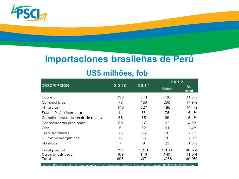 Importaciones brasileñas de Perú US$ milhões, fob