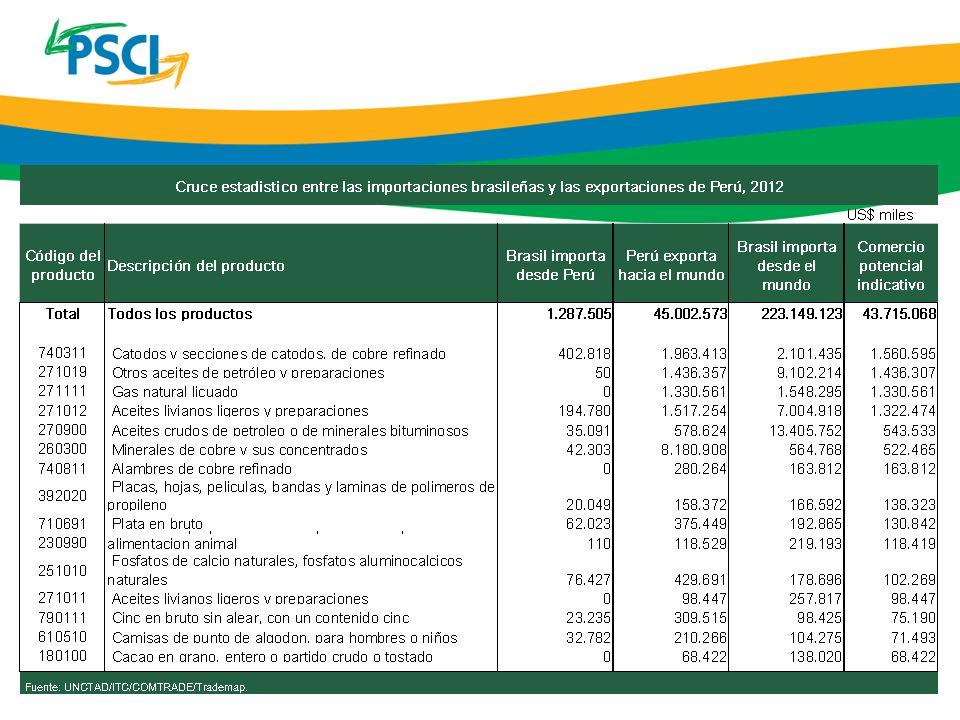 Por su tamaño y diversidad de importaciones, Brasil ofrece innumerables oportunidades a los exportadores peruanos Oportunidades existen en varios grados de valor agregado, desde agricultura básica a productos más sofisticados Comercio entre Brasil y Perú