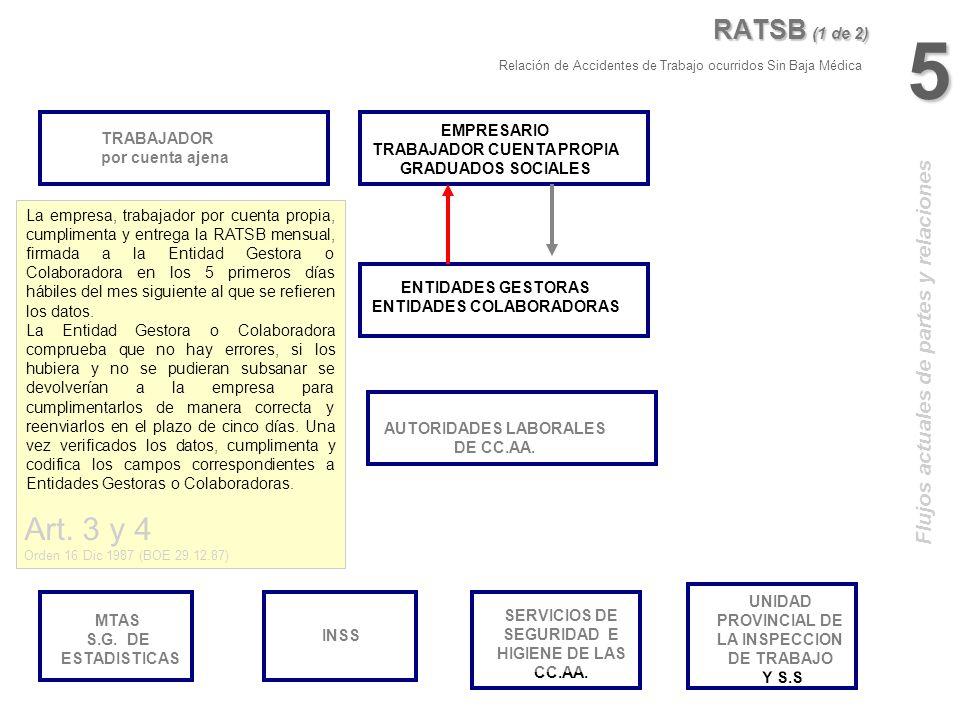 MTAS S.G. DE ESTADISTICAS SERVICIOS DE SEGURIDAD E HIGIENE DE LAS CC.AA. ENTIDADES GESTORAS ENTIDADES COLABORADORAS EMPRESARIO TRABAJADOR CUENTA PROPI