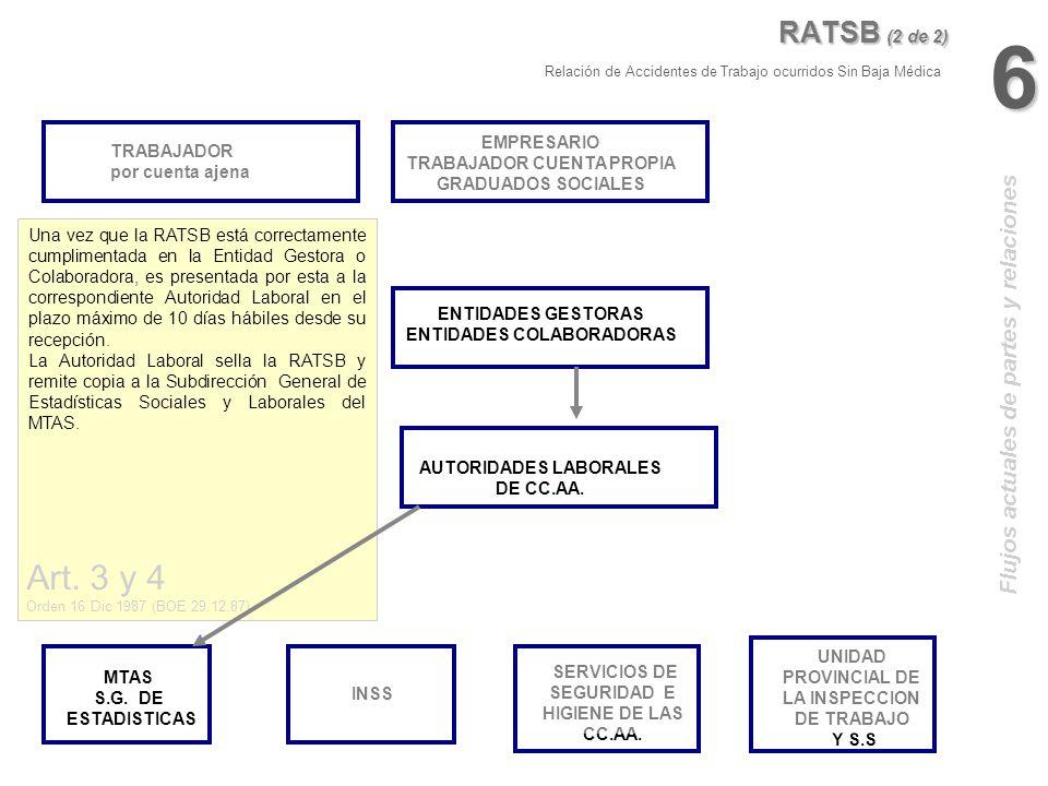 MTAS S.G. DE ESTADISTICAS SERVICIOS DE SEGURIDAD E HIGIENE DE LAS CC.AA. AUTORIDADES LABORALES DE CC.AA. INSS UNIDAD PROVINCIAL DE LA INSPECCION DE TR