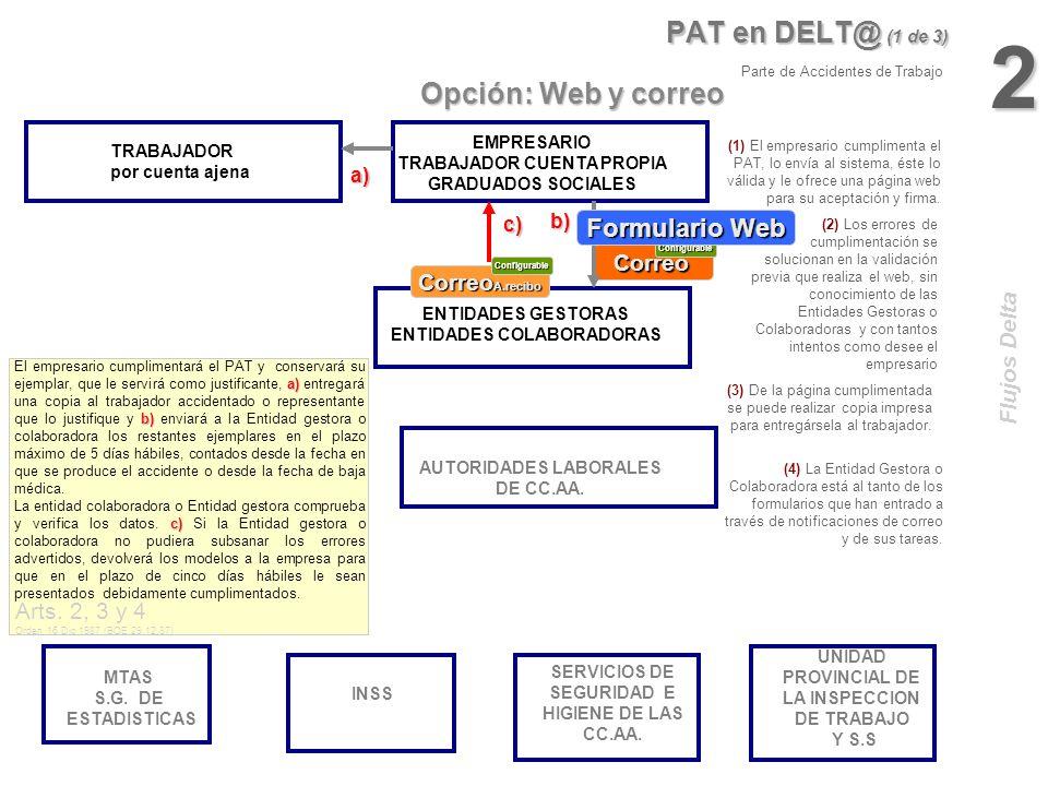 MTAS S.G. DE ESTADISTICAS INSS ENTIDADES GESTORAS ENTIDADES COLABORADORAS URG en DELT@ TRABAJADOR por cuenta ajena 1 AUTORIDADES LABORALES DE CC.AA. U