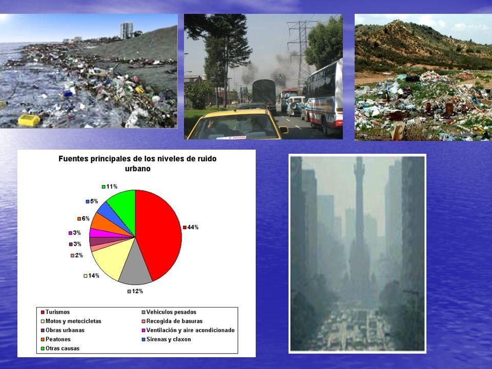 Tipos de contaminación Contaminación del agua. Contaminación del agua. Contaminación del suelo Contaminación del suelo Contaminación acústica. Contami