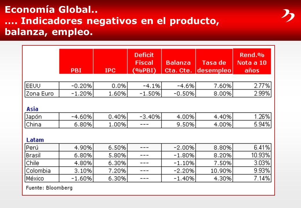 Economía Global.. …. Indicadores negativos en el producto, balanza, empleo.
