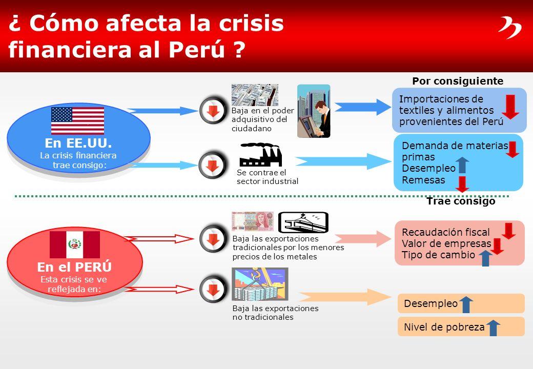 ¿ Cómo afecta la crisis financiera al Perú ? En EE.UU. La crisis financiera trae consigo: En el PERÚ Esta crisis se ve reflejada en: Baja en el poder