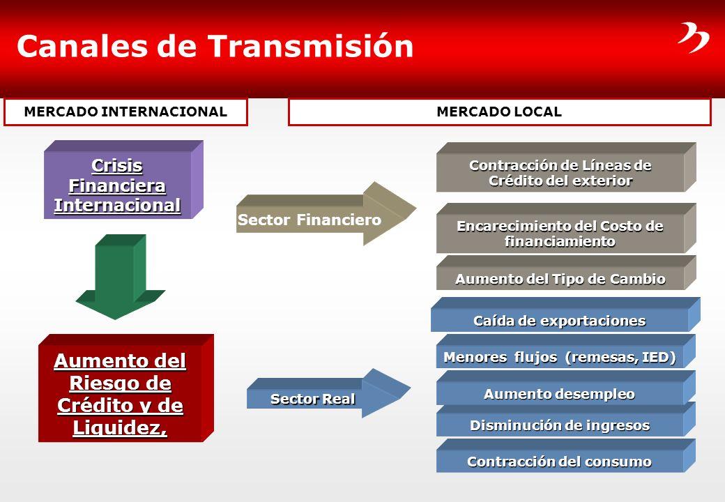 Crisis Financiera Internacional Aumento del Riesgo de Crédito y de Liquidez, Sector Financiero Sector Real Caída de exportaciones Encarecimiento del C