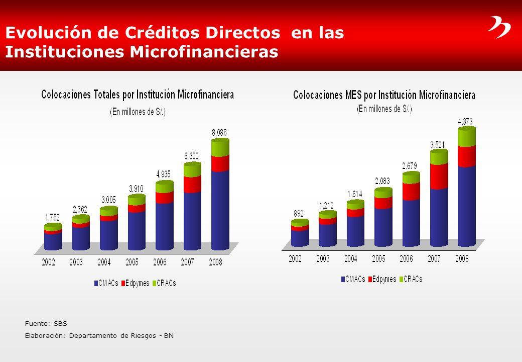Evolución de Créditos Directos en las Instituciones Microfinancieras Fuente: SBS Elaboración: Departamento de Riesgos - BN
