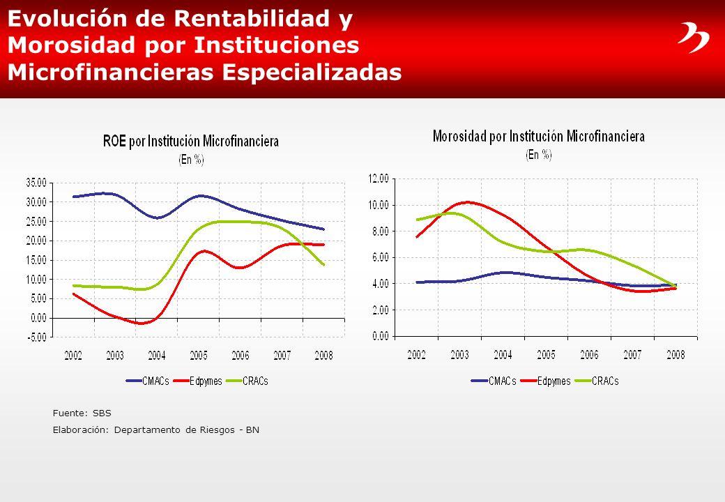 Evolución de Rentabilidad y Morosidad por Instituciones Microfinancieras Especializadas Fuente: SBS Elaboración: Departamento de Riesgos - BN