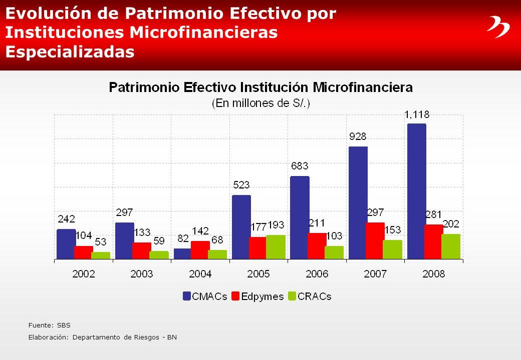 Evolución de Patrimonio Efectivo por Instituciones Microfinancieras Especializadas Fuente: SBS Elaboración: Departamento de Riesgos - BN
