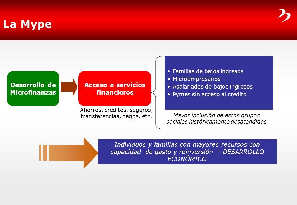 La Mype Desarrollo de Microfinanzas Acceso a servicios financieros Familias de bajos ingresos Microempresarios Asalariados de bajos ingresos Pymes sin
