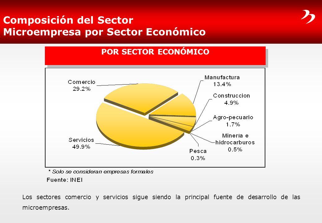 Composición del Sector Microempresa por Sector Económico Los sectores comercio y servicios sigue siendo la principal fuente de desarrollo de las micro