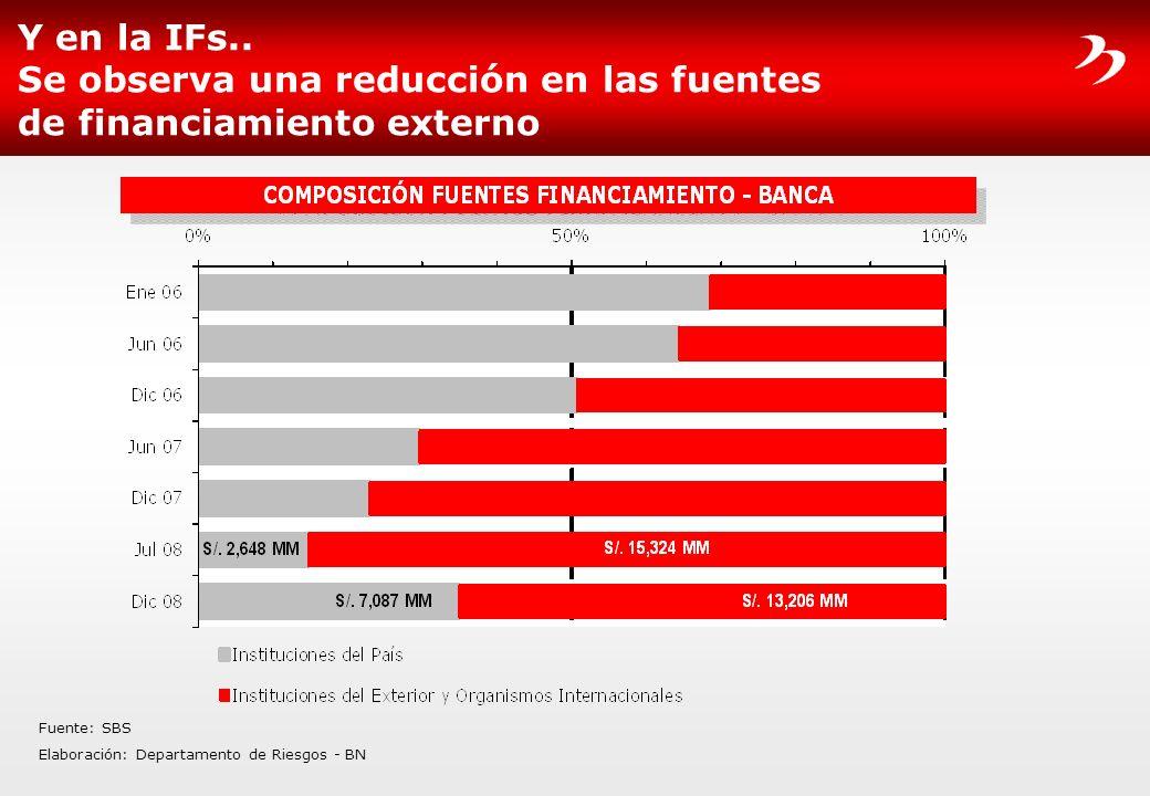 Y en la IFs.. Se observa una reducción en las fuentes de financiamiento externo Fuente: SBS Elaboración: Departamento de Riesgos - BN