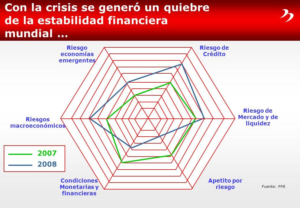 Con la crisis se generó un quiebre de la estabilidad financiera mundial … Riesgo de Mercado y de liquidez Riesgo de Crédito Apetito por riesgo Riesgos