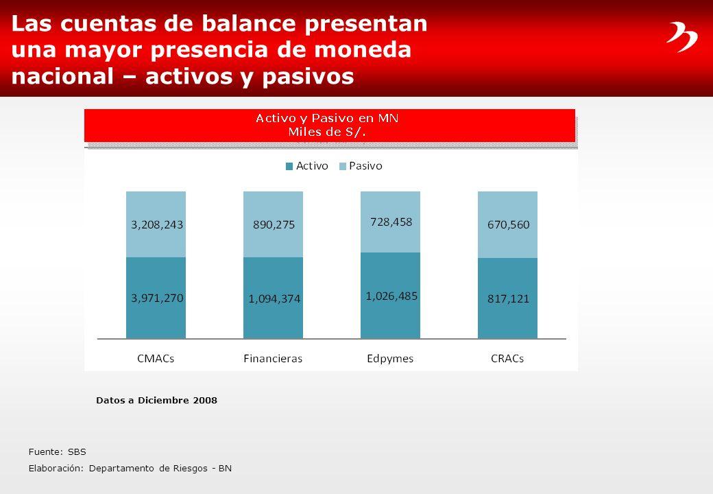 Las cuentas de balance presentan una mayor presencia de moneda nacional – activos y pasivos Fuente: SBS Elaboración: Departamento de Riesgos - BN Dato