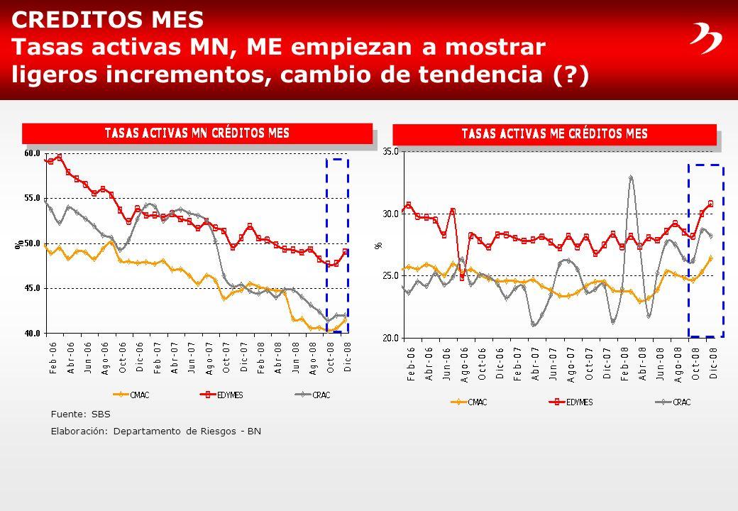 CREDITOS MES Tasas activas MN, ME empiezan a mostrar ligeros incrementos, cambio de tendencia (?) Fuente: SBS Elaboración: Departamento de Riesgos - B