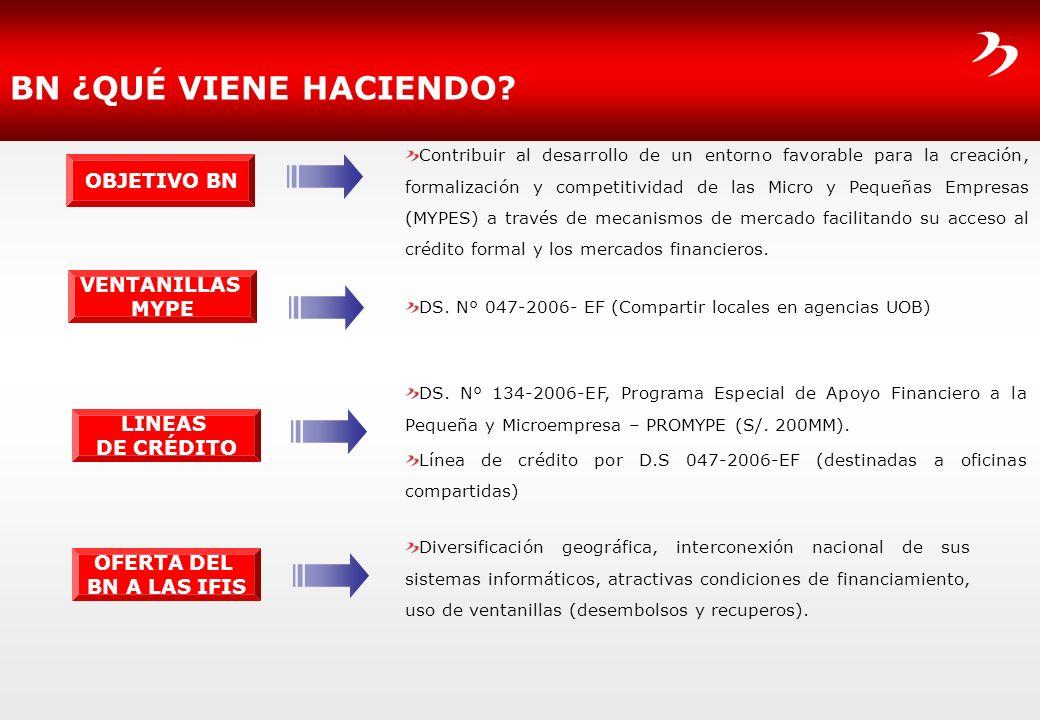 BN ¿QUÉ VIENE HACIENDO? DS. N° 047-2006- EF (Compartir locales en agencias UOB) VENTANILLAS MYPE DS. N° 134-2006-EF, Programa Especial de Apoyo Financ