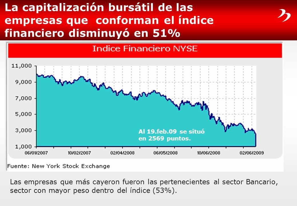 La capitalización bursátil de las empresas que conforman el índice financiero disminuyó en 51% Las empresas que más cayeron fueron las pertenecientes