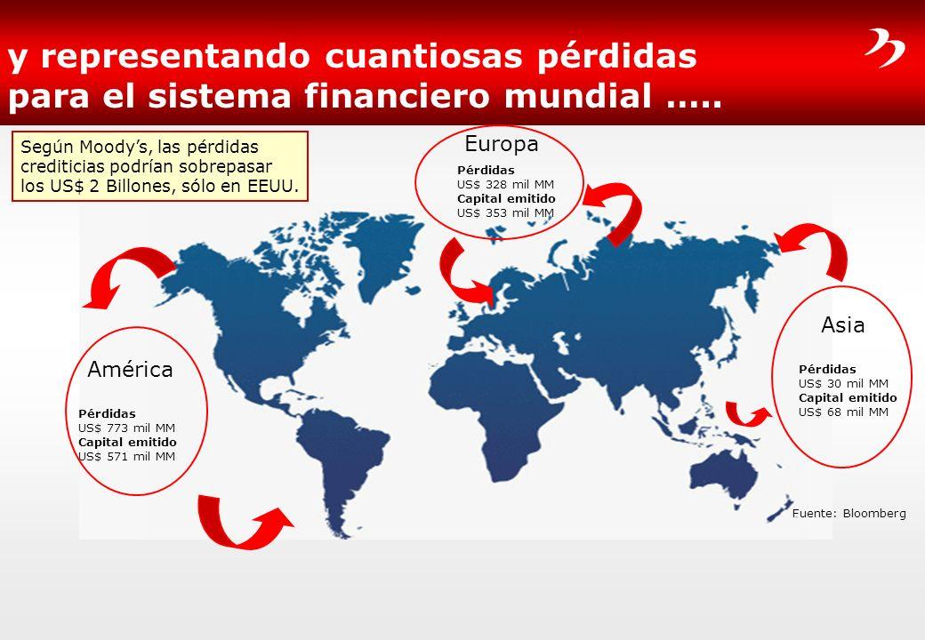 y representando cuantiosas pérdidas para el sistema financiero mundial ….. América Pérdidas US$ 773 mil MM Capital emitido US$ 571 mil MM Europa Pérdi