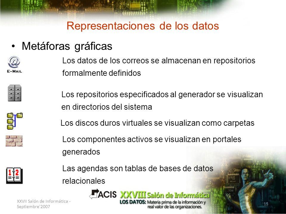 XXVII Salón de Informática - Septiembre'2007 15 Representaciones de los datos Metáforas gráficas Los repositorios especificados al generador se visual