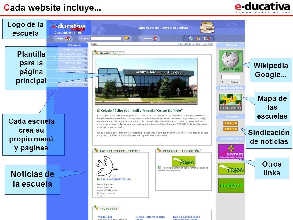 Sindicación de noticias Mapa de las escuelas Cada escuela crea su propio menú y páginas Plantilla para la página principal Wikipedia Google... Cada we