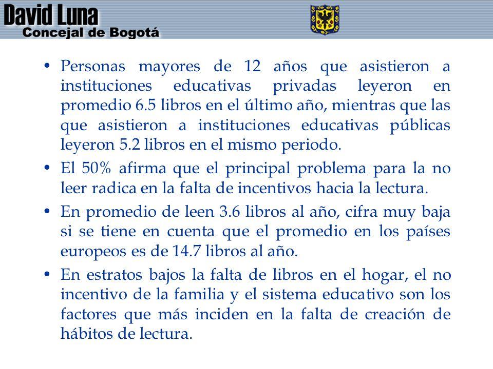 Personas mayores de 12 años que asistieron a instituciones educativas privadas leyeron en promedio 6.5 libros en el último año, mientras que las que a