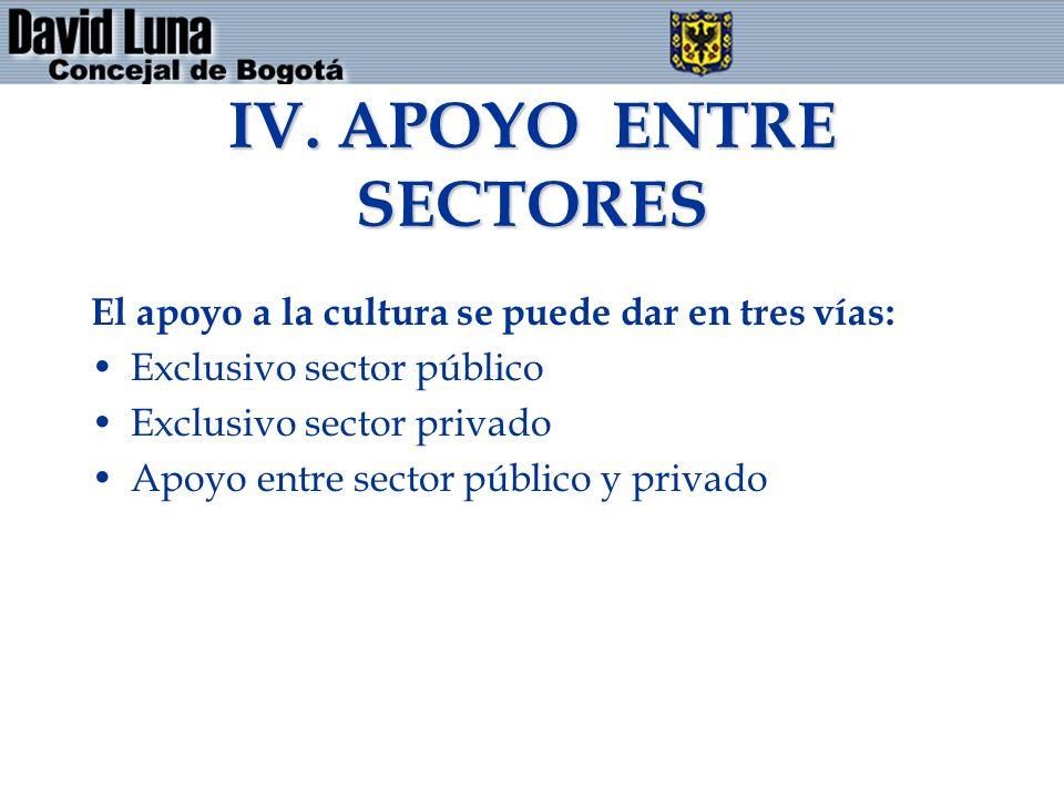 IV. APOYO ENTRE SECTORES El apoyo a la cultura se puede dar en tres vías: Exclusivo sector público Exclusivo sector privado Apoyo entre sector público