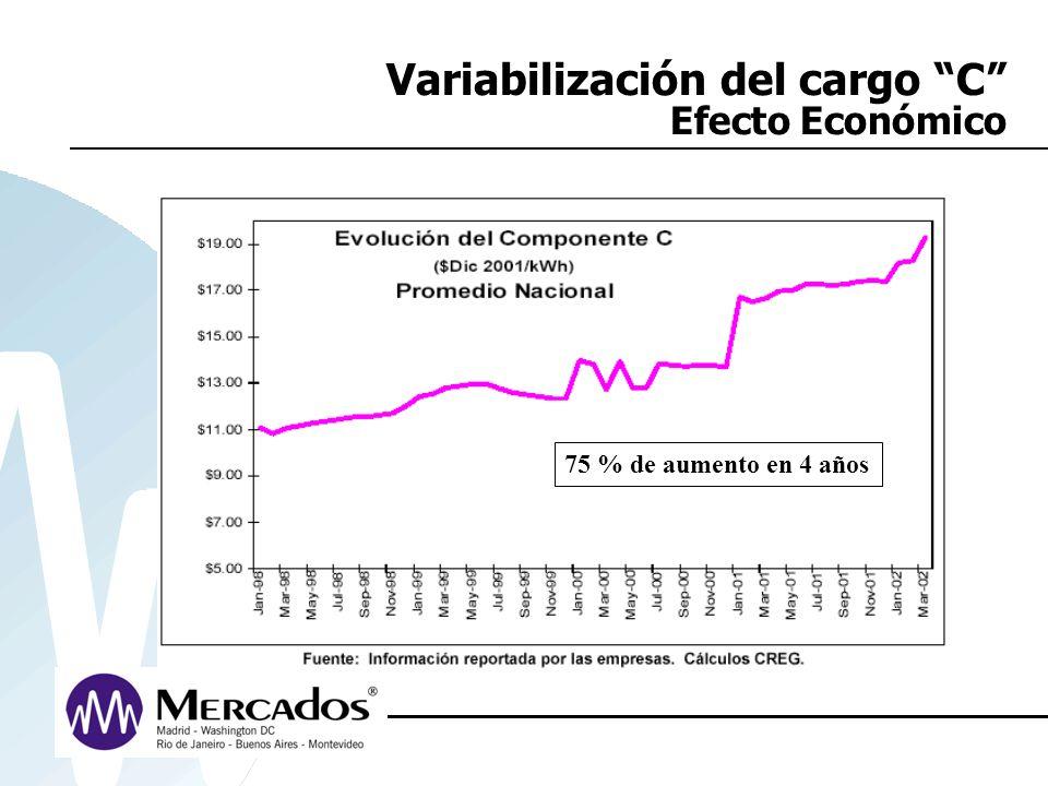 Variabilización del cargo C Efecto Económico 75 % de aumento en 4 años