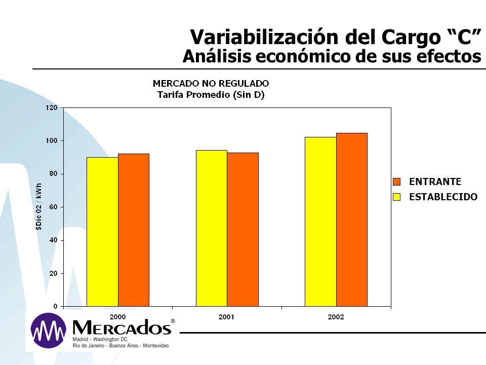 Variabilización del Cargo C Análisis económico de sus efectos ENTRANTE ESTABLECIDO