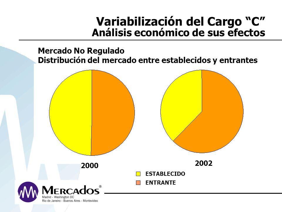 Variabilización del Cargo C Análisis económico de sus efectos 2000 2002 ESTABLECIDO ENTRANTE Mercado No Regulado Distribución del mercado entre establ