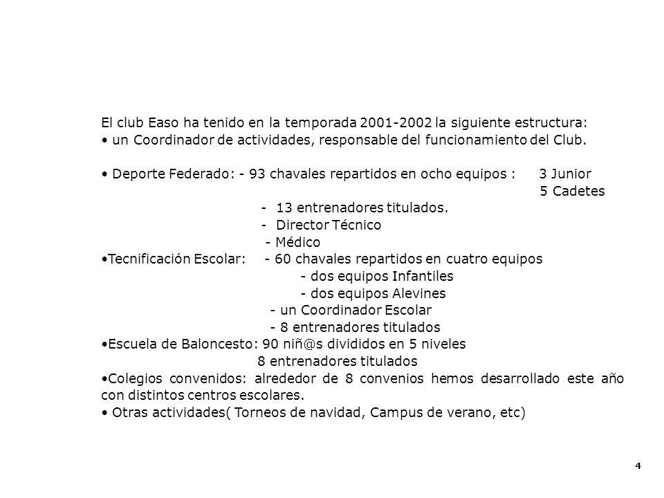 4 El club Easo ha tenido en la temporada 2001-2002 la siguiente estructura: un Coordinador de actividades, responsable del funcionamiento del Club. De