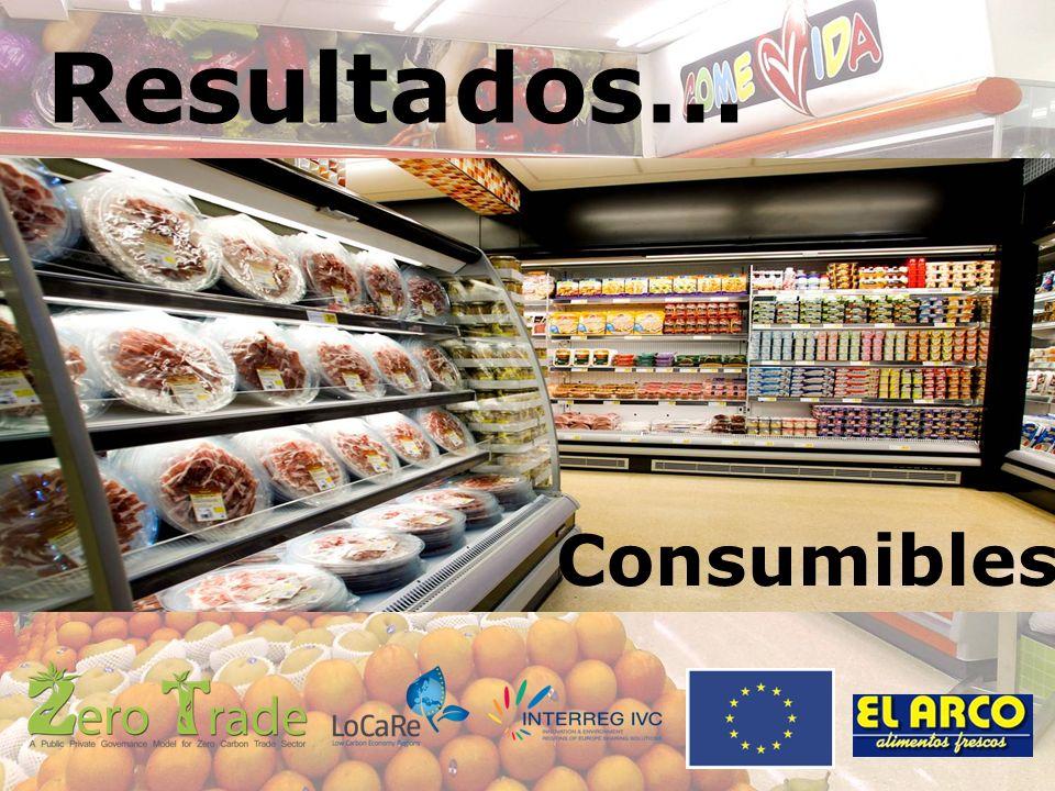 Resultados… Consumibles