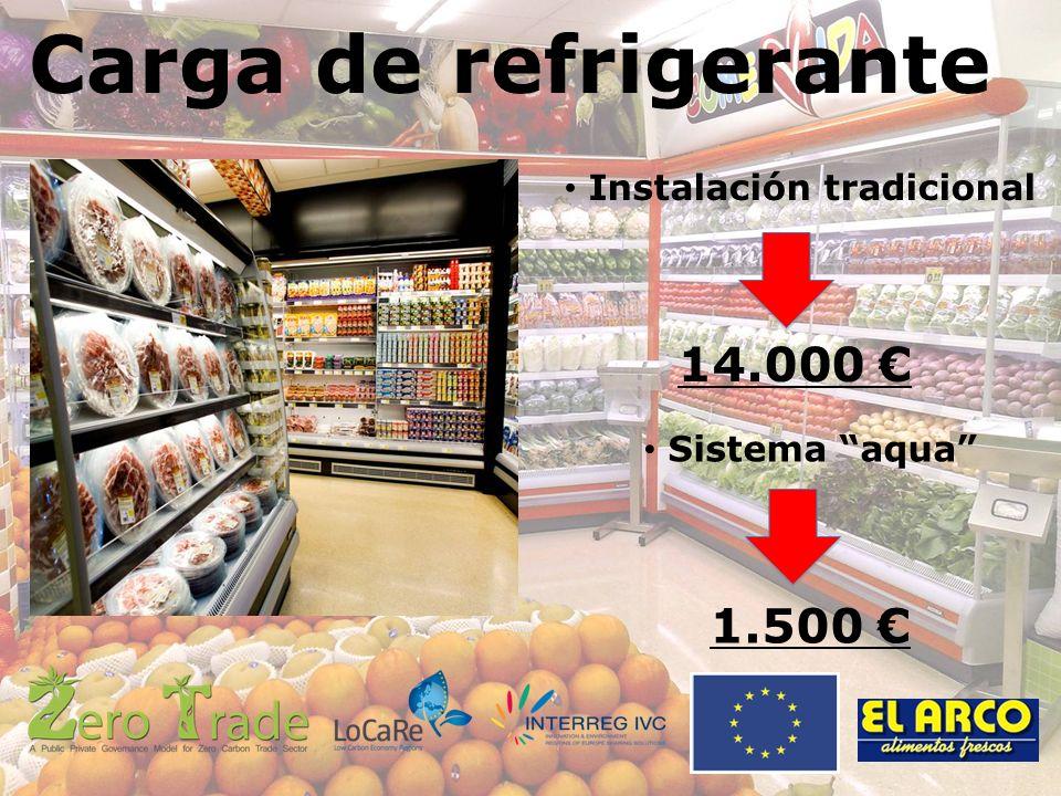 Carga de refrigerante Instalación tradicional 14.000 Sistema aqua 1.500