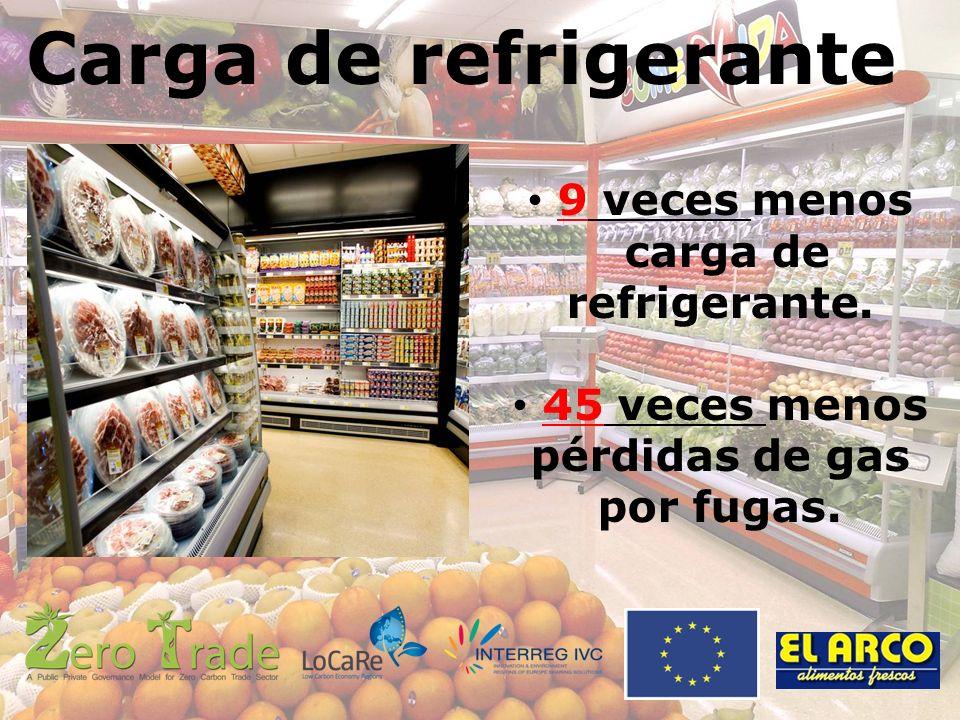 Carga de refrigerante 9 veces menos carga de refrigerante.