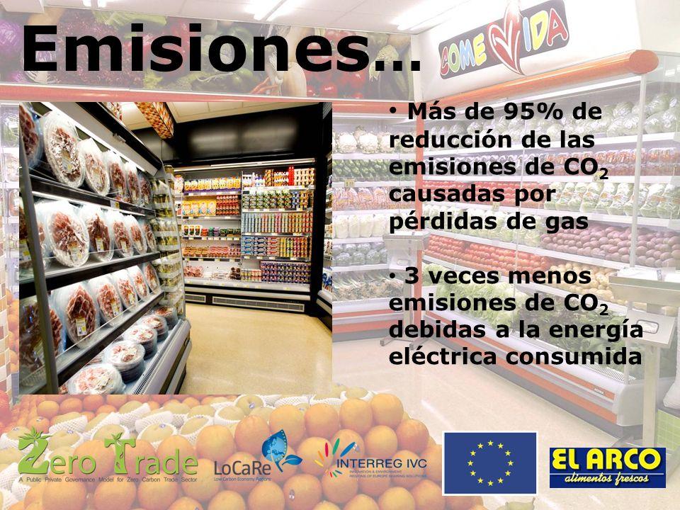 Emisiones … Más de 95% de reducción de las emisiones de CO 2 causadas por pérdidas de gas 3 veces menos emisiones de CO 2 debidas a la energía eléctrica consumida