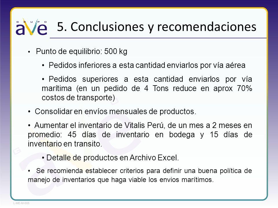 5. Conclusiones y recomendaciones Punto de equilibrio: 500 kg Pedidos inferiores a esta cantidad enviarlos por vía aérea Pedidos superiores a esta can