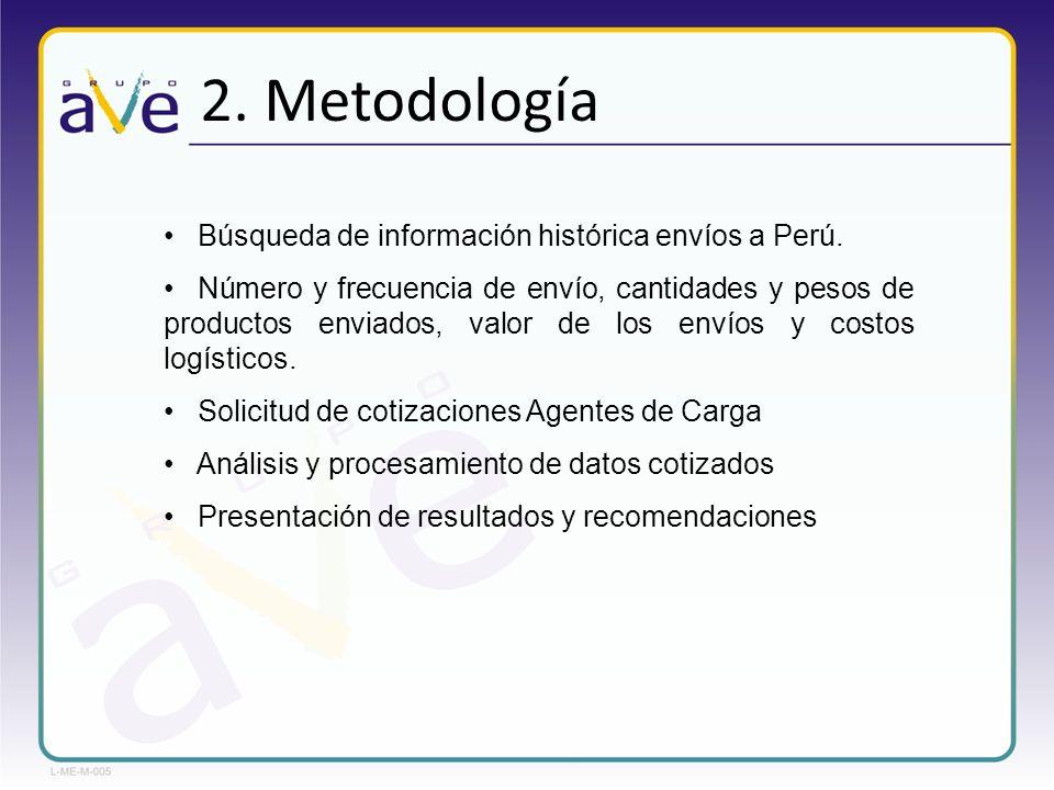 2. Metodología Búsqueda de información histórica envíos a Perú.