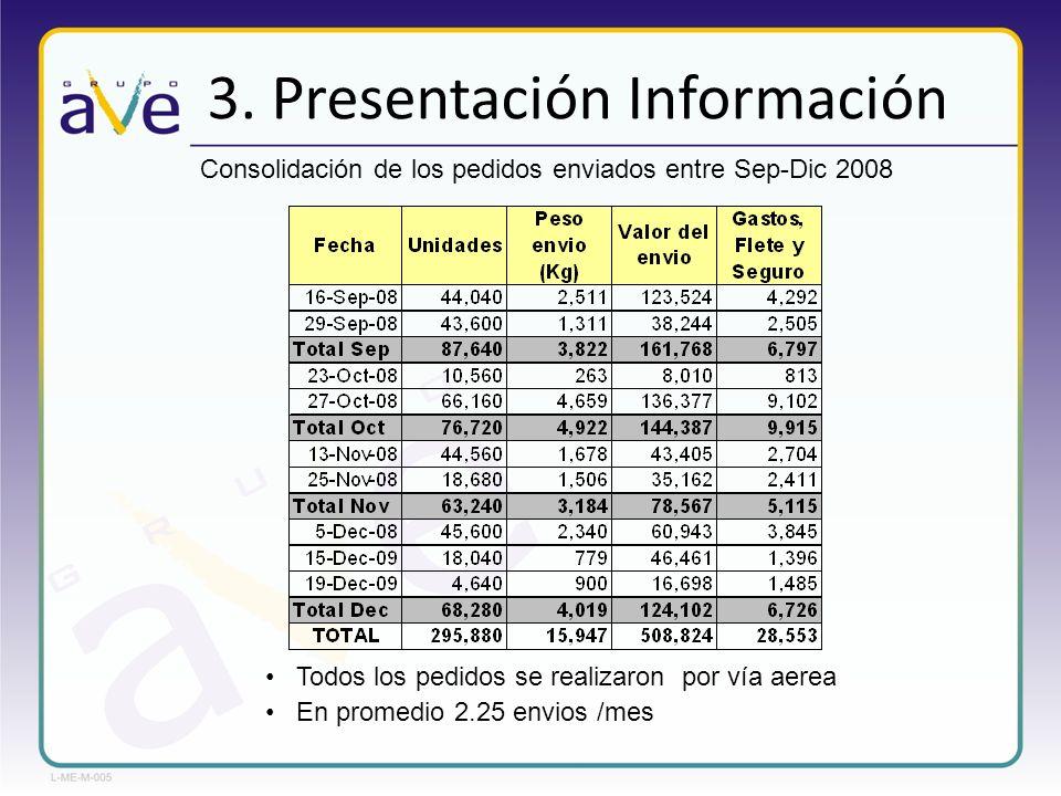 3. Presentación Información Consolidación de los pedidos enviados entre Sep-Dic 2008 Todos los pedidos se realizaron por vía aerea En promedio 2.25 en