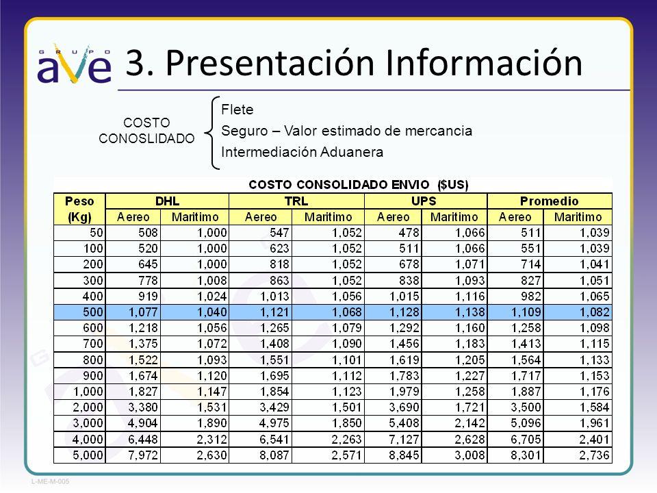 3. Presentación Información COSTO CONOSLIDADO Flete Seguro – Valor estimado de mercancia Intermediación Aduanera