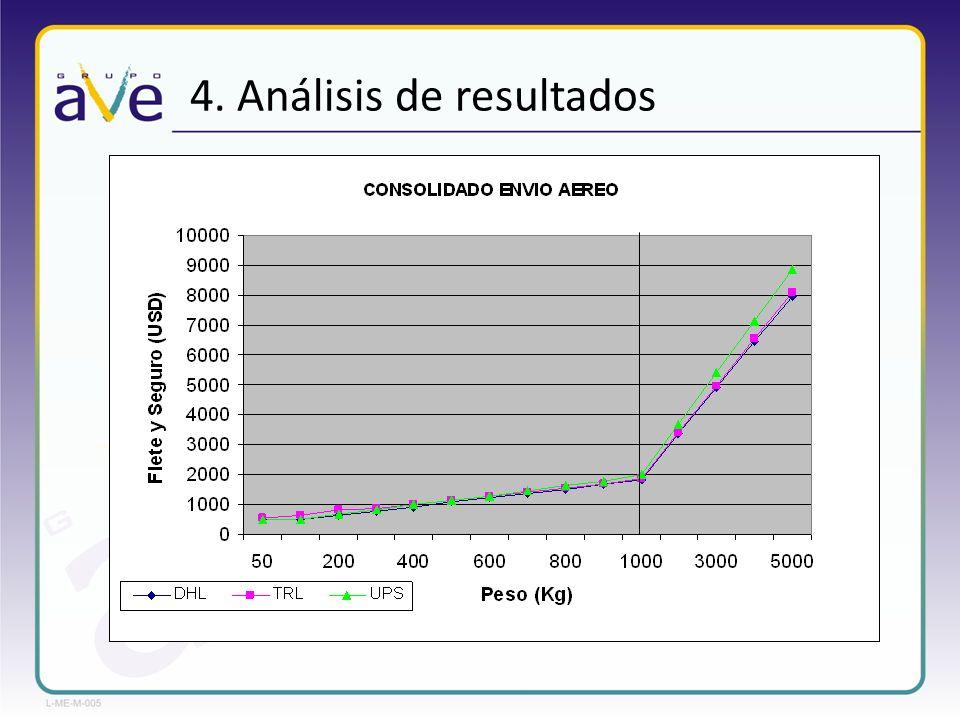 4. Análisis de resultados
