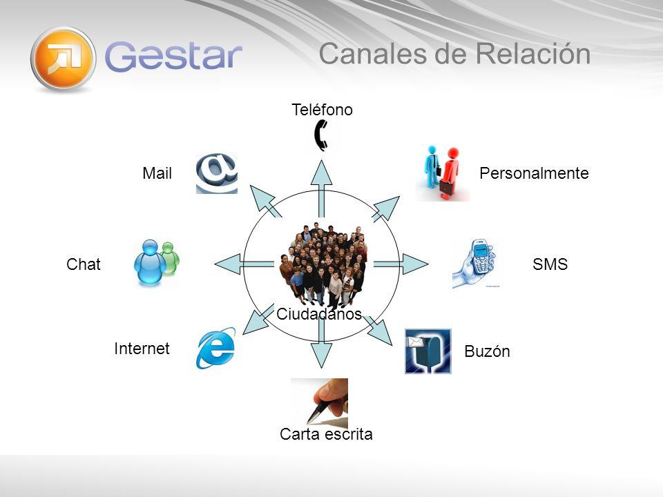 Canales de Relación SMS Buzón Teléfono Mail Chat Internet Carta escrita Personalmente Ciudadanos