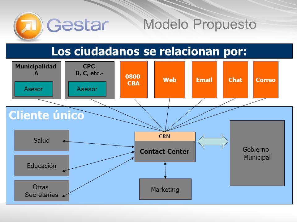 Cliente único Los ciudadanos se relacionan por: Marketing Municipalidad A Contact Center Modelo Propuesto Asesor CPC B, C, etc.- Asesor 0800 CBA WebEm