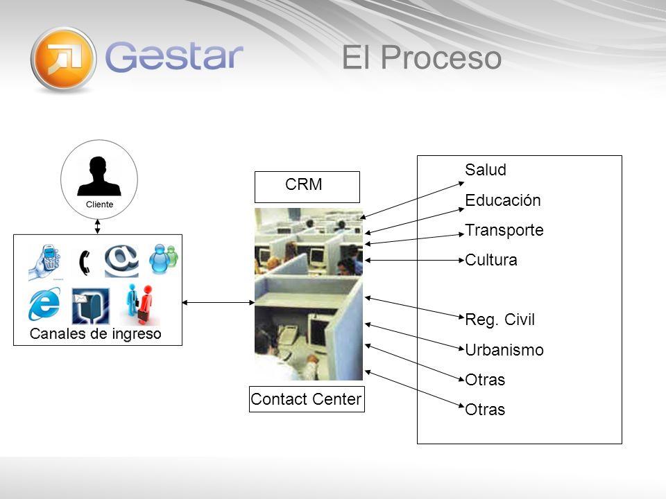 Contact Center El Proceso Salud Educación Transporte Cultura Reg. Civil Urbanismo Otras CRM