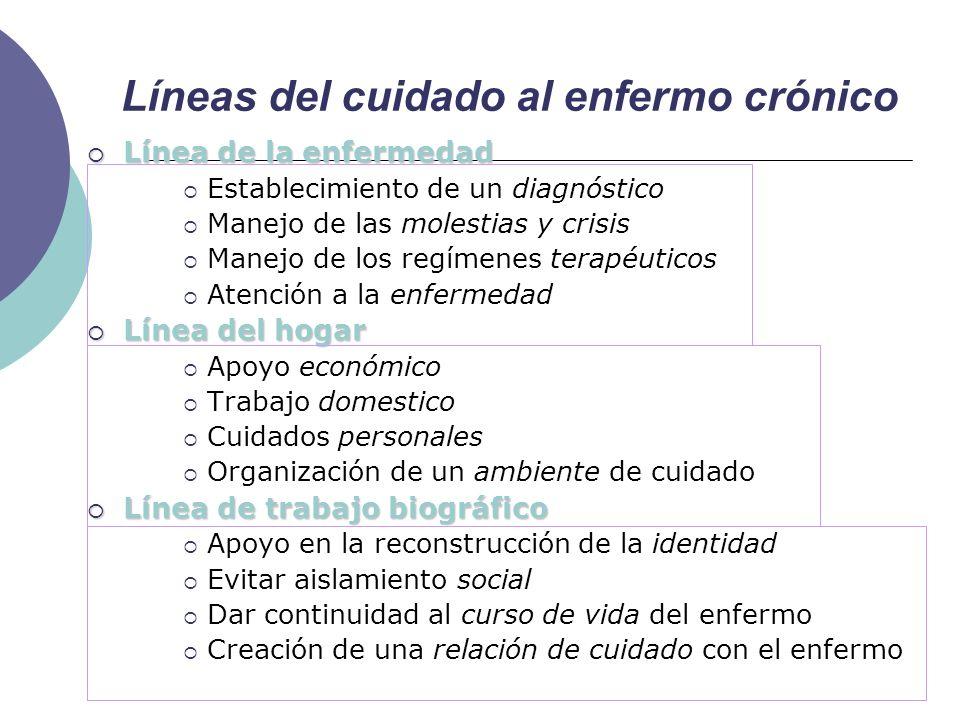 Líneas del cuidado al enfermo crónico Línea de la enfermedad Línea de la enfermedad Establecimiento de un diagnóstico Manejo de las molestias y crisis