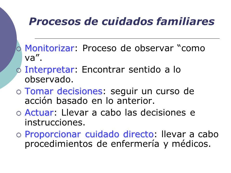 Procesos de cuidados familiares Monitorizar Monitorizar: Proceso de observar como va. Interpretar Interpretar: Encontrar sentido a lo observado. Tomar