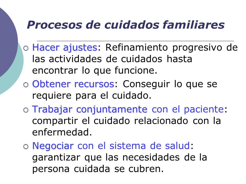 Hacer ajustes Hacer ajustes: Refinamiento progresivo de las actividades de cuidados hasta encontrar lo que funcione. Obtener recursos Obtener recursos