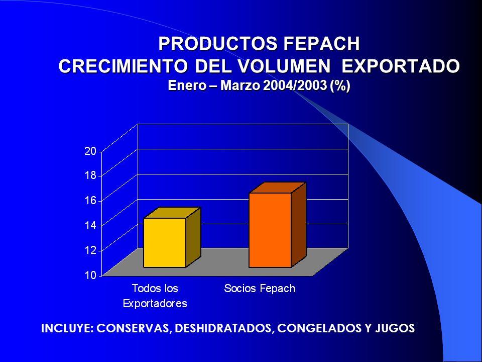 PRODUCTOS FEPACH CRECIMIENTO DEL VOLUMEN EXPORTADO Enero – Marzo 2004/2003 (%) INCLUYE: CONSERVAS, DESHIDRATADOS, CONGELADOS Y JUGOS