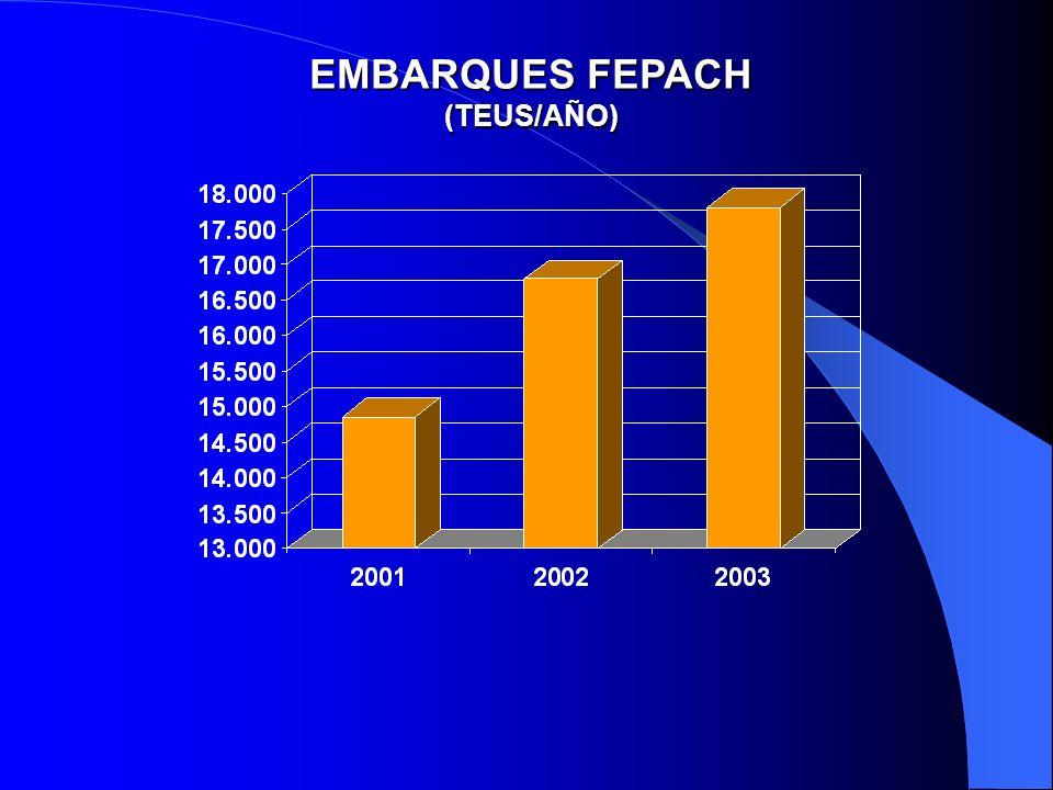 EMBARQUES FEPACH (TEUS/AÑO)