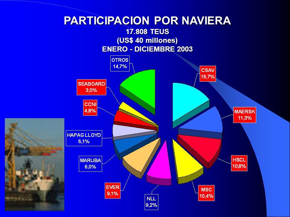 PARTICIPACION POR NAVIERA 17.808 TEUS (US$ 40 millones) ENERO - DICIEMBRE 2003